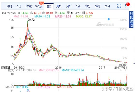 sa36暫時退股市-沙龍百家樂